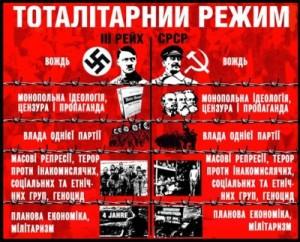 """У Києві відкривається виставка  """"Тоталітаризм у Європі: фашизм – нацизм – комунізм"""""""