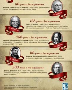 2014 року – ювілеї майже 20 визначних особистостей України
