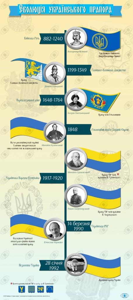 Еволюція українського прапора (інфографіка)