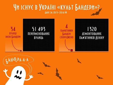 """Інститут національної пам'яті констатує: замість декомунізації не настала """"бандеризація"""" України"""