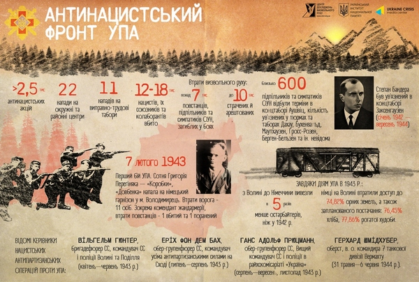 Правда про УПА: як українські повстанці гітлерівців громили