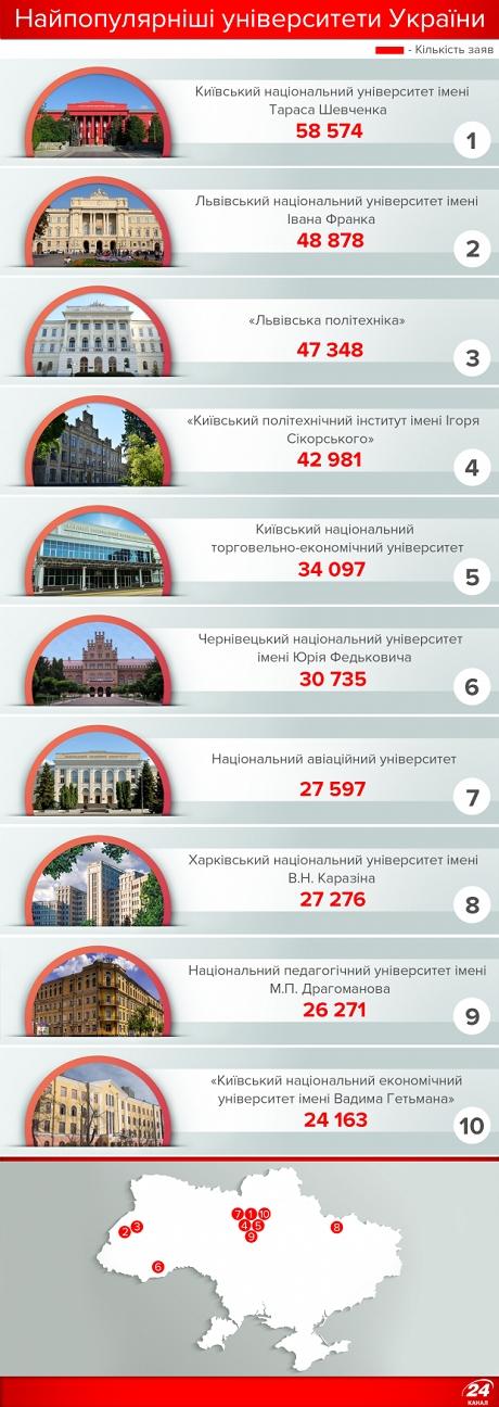 Визначено ТОП-10 українських вишів (інфографіка)