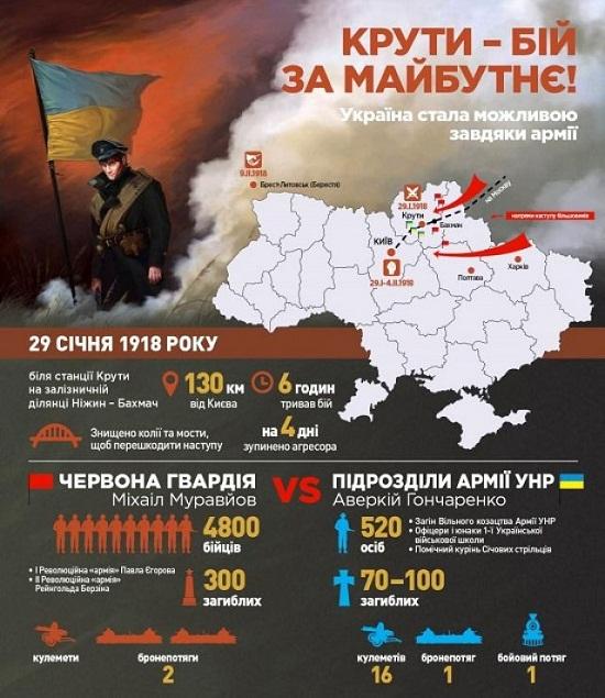 29 січня – 100 років битви під Крутами