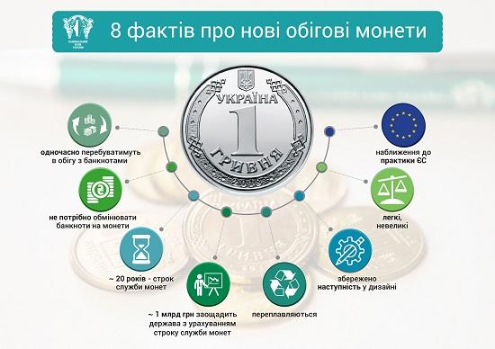 Вже з 27 квітня у обігу з'являться нові 1 і 2-гривневі монети, які замінять відповідні купюри
