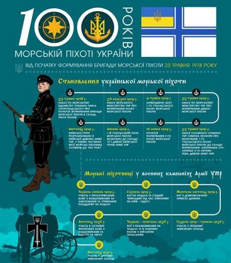 23 травня – 100 років від часу створення Морської піхоти УНР