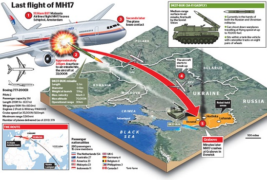 28 держав Євросоюзу закликають Росію взяти на себе відповідальність за мирний літак, збитий над Україною