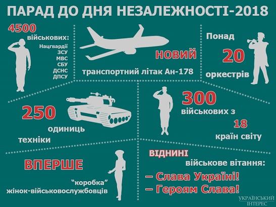 Підготовка до військового параду: тисячі воїнів з України та з 18 союзних держав, бронетехніка та авіація