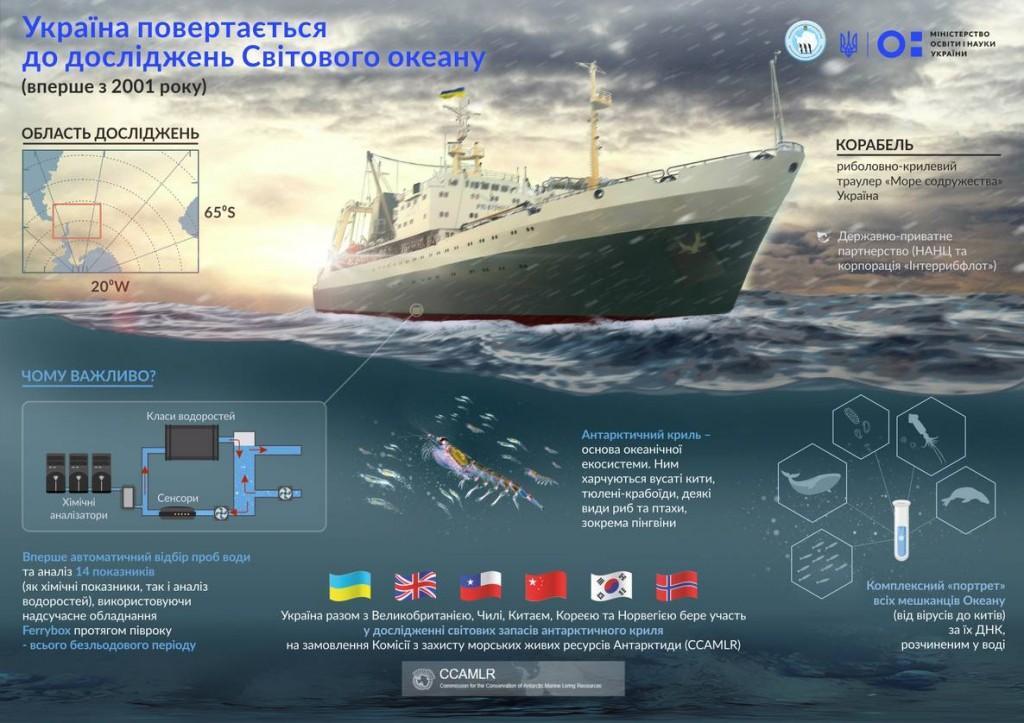 Українські вчені вперше за 17 років поїхали вивчати Південний океан