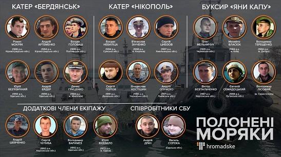 Трибунал ООН зобов'язав Росію негайно відпустити захоплені нею українські кораблі і моряків!