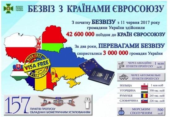 """За два роки """"безвізу"""" українці понад 40 мільйонів раз вільно відвідали країни ЄС"""