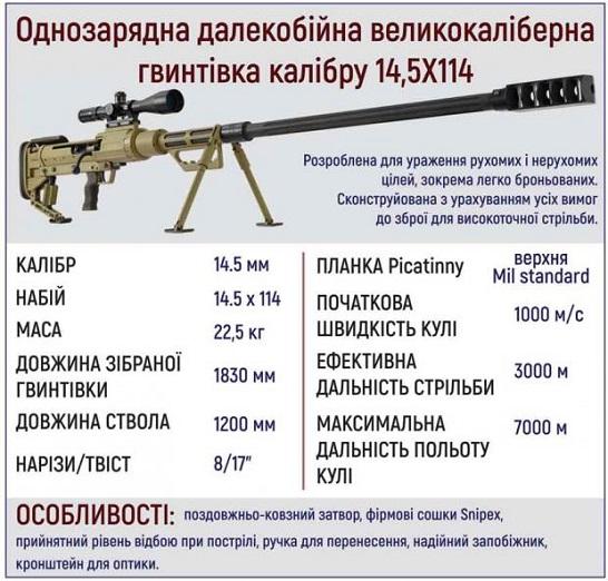 Розроблена в Україні надпотужна снайперська гвинтівка готова ефективно нищити ворогів