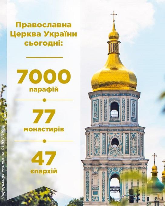 Православна Церква України має вже 7000 парафій і 77 монастирів