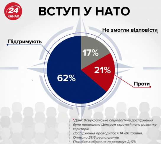 Україна продовжує рух в НАТО: Альянс цікавить думка українців, а не Кремля