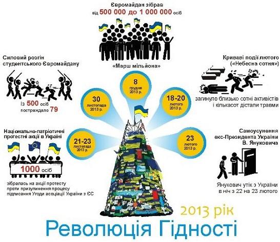День Гідності та Свободи: програма заходів 21 листопада
