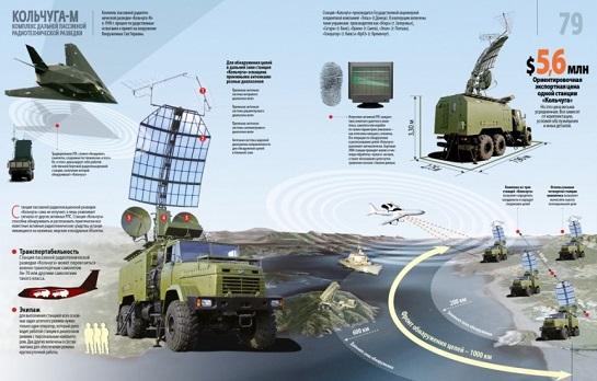 """Україна готова розпочати випуск новітніх комплексів радіотехнічної розвідки, потужніших за відому """"Кольчугу-М"""""""
