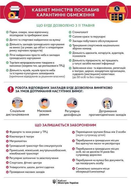 В Україні послаблено карантин