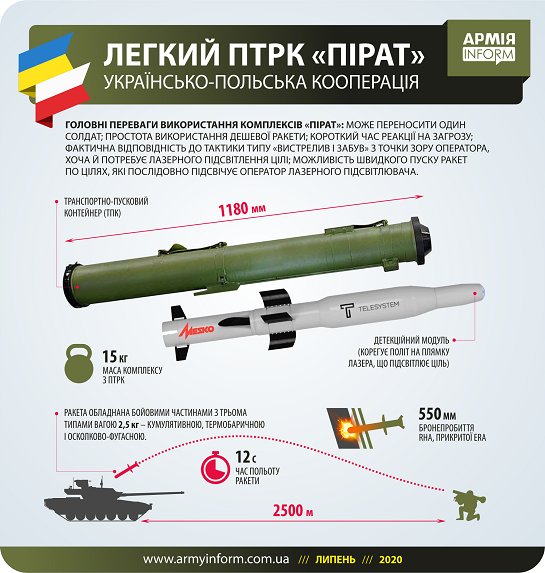 """Україна й Польща разом готують ПТРК """"Пірат"""" для знищення танків спільного ворога"""