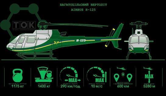 Українські прикордонники невдовзі отримають на озброєння ще 10 французьких гелікоптерів