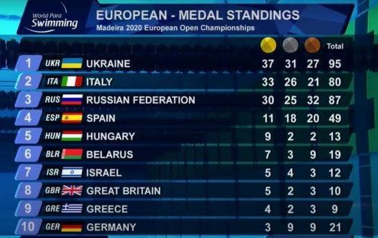 Україна отримала блискучу перемогу на чемпіонаті Європи